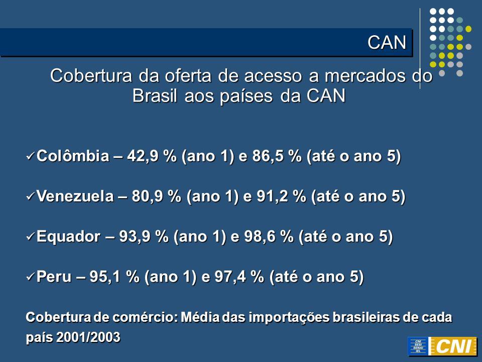 Cobertura da oferta de acesso a mercados dos países da CAN ao Brasil Cobertura da oferta de acesso a mercados dos países da CAN ao Brasil Colômbia – 24,2 % (ano 1) e 26,7 % (até o ano 5) Colômbia – 24,2 % (ano 1) e 26,7 % (até o ano 5) Venezuela – 14,1 % (ano 1) e 16,0 % (até o ano 5) Venezuela – 14,1 % (ano 1) e 16,0 % (até o ano 5) Equador – 17,4 % (ano 1) e 19,2 % (até o ano 5) Equador – 17,4 % (ano 1) e 19,2 % (até o ano 5) Peru – 2,4 % (ano 1) e 9,7 % (até o ano 5) Peru – 2,4 % (ano 1) e 9,7 % (até o ano 5) Cobertura de comércio: Média das exportações brasileiras para cada país 2001/2003 CANCAN