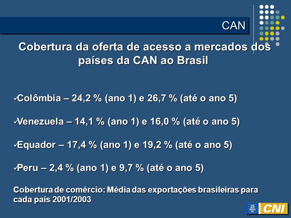 Cobertura da oferta de acesso a mercados dos países da CAN ao Brasil Cobertura da oferta de acesso a mercados dos países da CAN ao Brasil Colômbia – 2