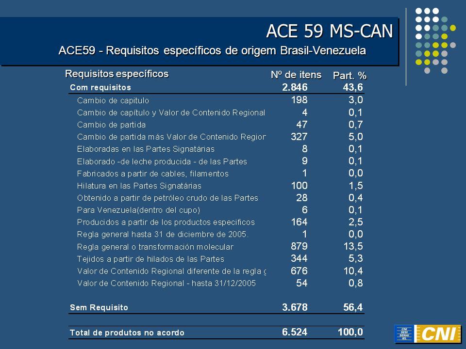 ACE 59 MS-CAN ACE59 - Requisitos específicos de origem Brasil-Venezuela Nº de itens Part. % Requisitos específicos