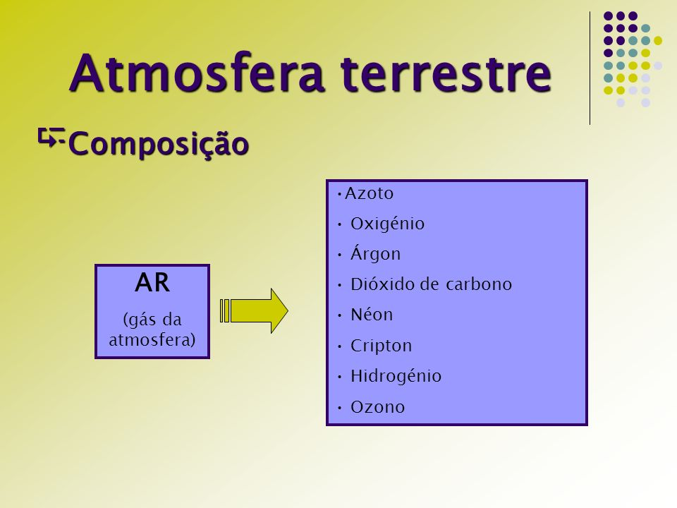 Atmosfera terrestre Composição Composição AR (gás da atmosfera) Azoto Oxigénio Árgon Dióxido de carbono Néon Cripton Hidrogénio Ozono