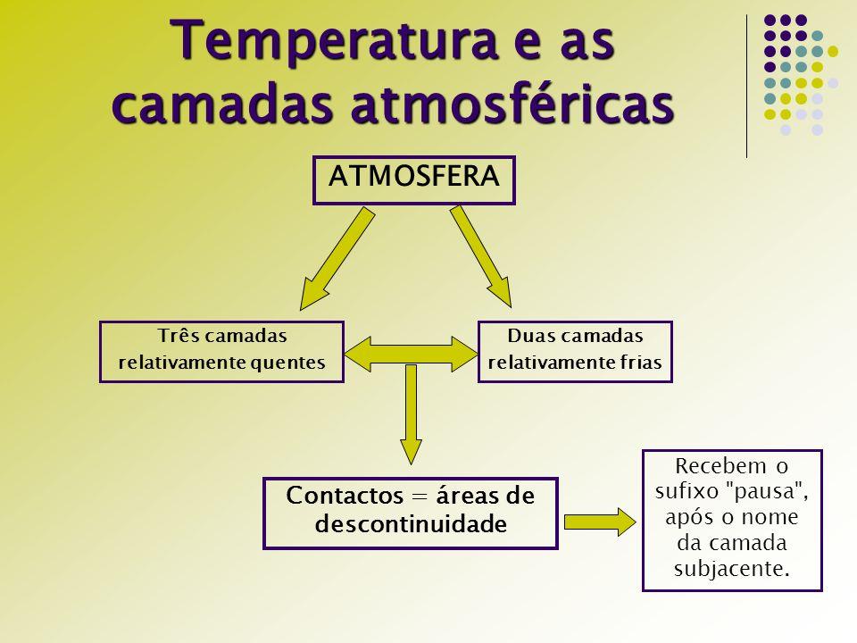 Temperatura e as camadas atmosféricas ATMOSFERA Três camadas relativamente quentes Duas camadas relativamente frias Contactos = áreas de descontinuida