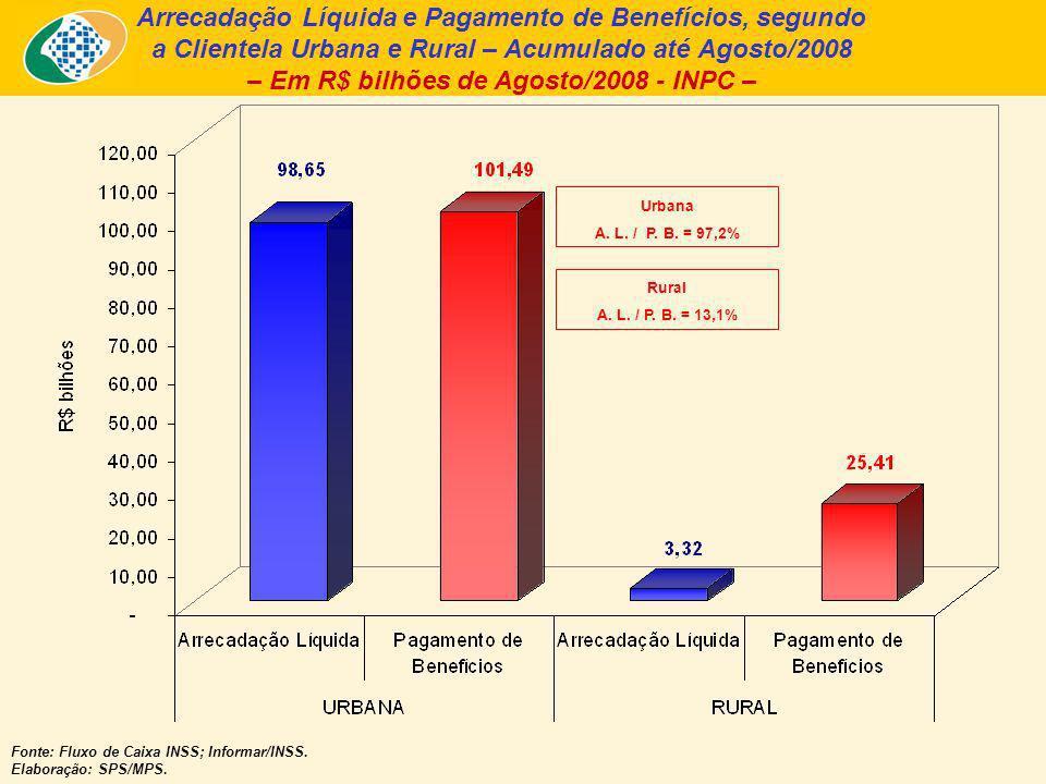 Arrecadação Líquida e Pagamento de Benefícios, segundo a Clientela Urbana e Rural – Acumulado até Agosto/2008 – Em R$ bilhões de Agosto/2008 - INPC – Fonte: Fluxo de Caixa INSS; Informar/INSS.
