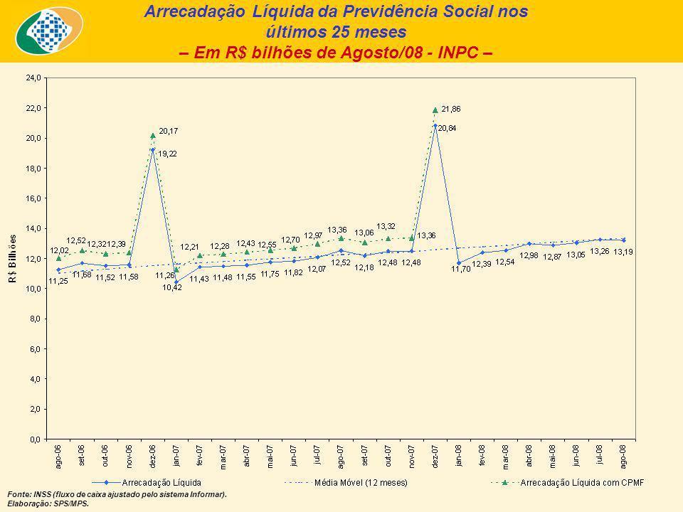 Arrecadação Líquida da Previdência Social nos últimos 25 meses – Em R$ bilhões de Agosto/08 - INPC – Fonte: INSS (fluxo de caixa ajustado pelo sistema Informar).