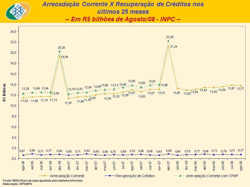 Arrecadação Corrente X Recuperação de Créditos nos últimos 25 meses – Em R$ bilhões de Agosto/08 - INPC – Fonte: INSS (fluxo de caixa ajustado pelo sistema Informar).