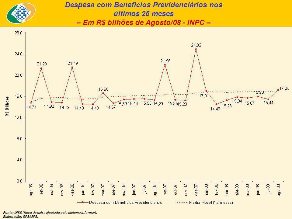 Despesa com Benefícios Previdenciários nos últimos 25 meses – Em R$ bilhões de Agosto/08 - INPC – Fonte: INSS (fluxo de caixa ajustado pelo sistema Informar).