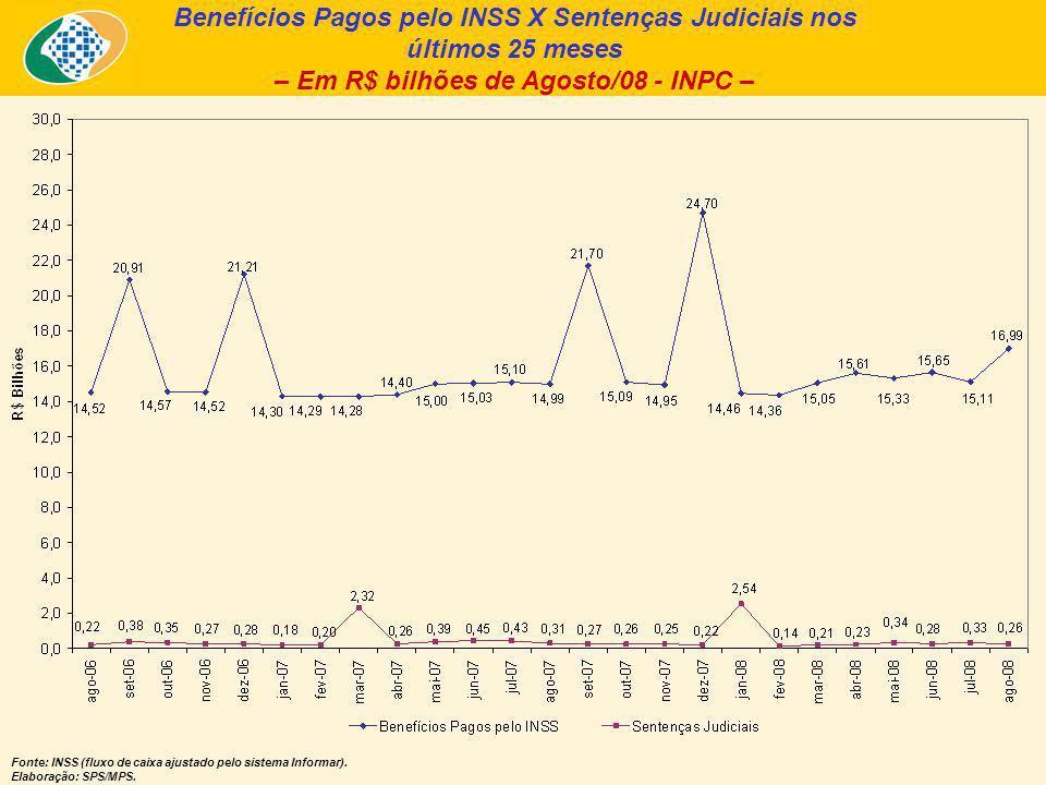 Benefícios Pagos pelo INSS X Sentenças Judiciais nos últimos 25 meses – Em R$ bilhões de Agosto/08 - INPC – Fonte: INSS (fluxo de caixa ajustado pelo sistema Informar).