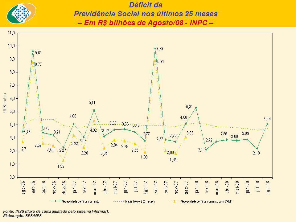 Déficit da Previdência Social nos últimos 25 meses – Em R$ bilhões de Agosto/08 - INPC – Fonte: INSS (fluxo de caixa ajustado pelo sistema Informar).