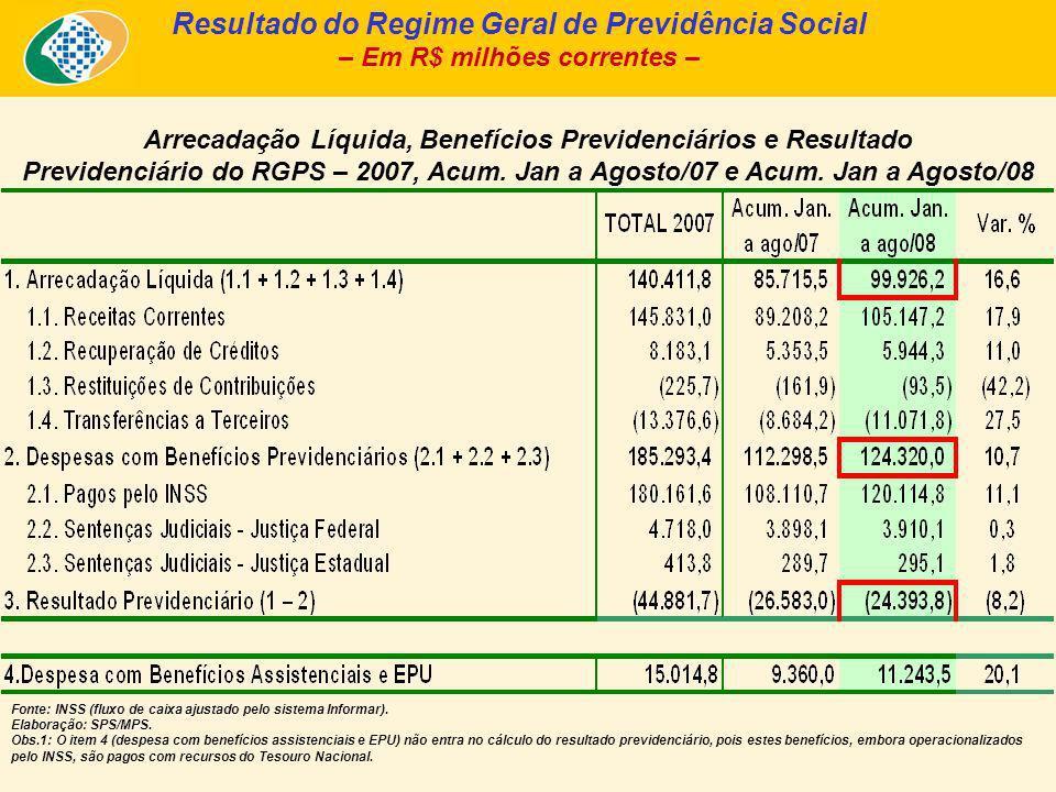 Resultado do Regime Geral de Previdência Social – Em R$ milhões correntes – Arrecadação Líquida, Benefícios Previdenciários e Resultado Previdenciário do RGPS – 2007, Acum.
