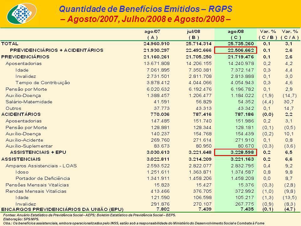 Quantidade de Benefícios Emitidos – RGPS – Agosto/2007, Julho/2008 e Agosto/2008 – Fontes: Anuário Estatístico da Previdência Social - AEPS; Boletim Estatístico da Previdência Social – BEPS.