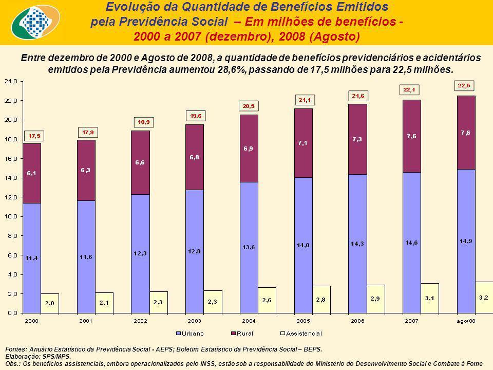 Entre dezembro de 2000 e Agosto de 2008, a quantidade de benefícios previdenciários e acidentários emitidos pela Previdência aumentou 28,6%, passando de 17,5 milhões para 22,5 milhões.