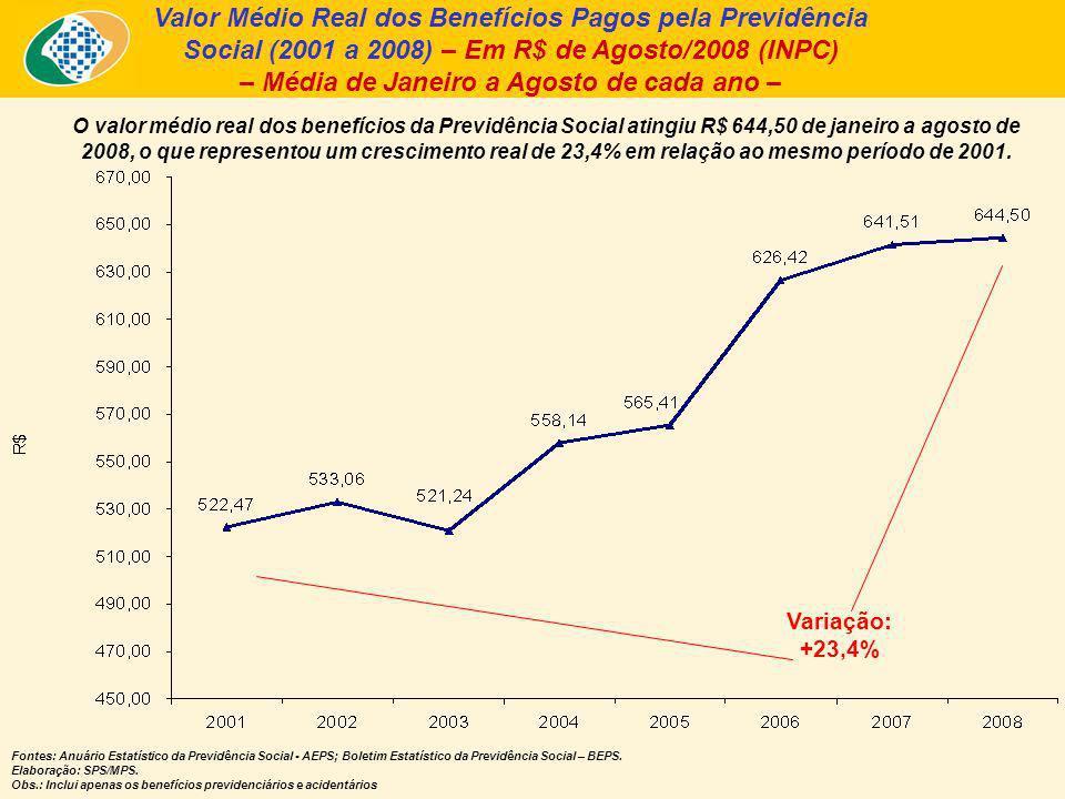 Valor Médio Real dos Benefícios Pagos pela Previdência Social (2001 a 2008) – Em R$ de Agosto/2008 (INPC) – Média de Janeiro a Agosto de cada ano – O valor médio real dos benefícios da Previdência Social atingiu R$ 644,50 de janeiro a agosto de 2008, o que representou um crescimento real de 23,4% em relação ao mesmo período de 2001.