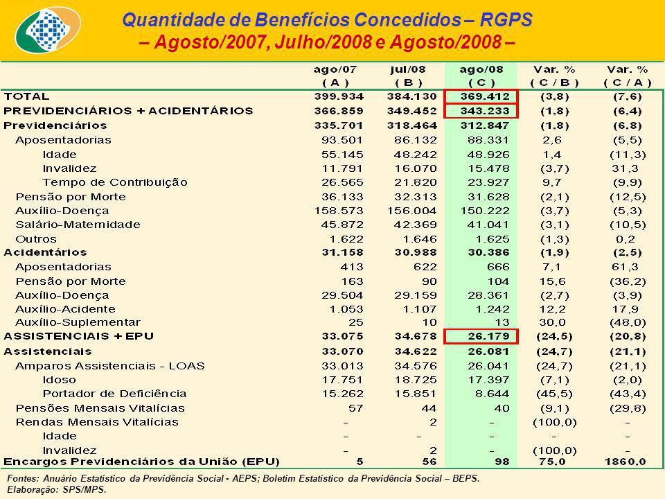 Quantidade de Benefícios Concedidos – RGPS – Agosto/2007, Julho/2008 e Agosto/2008 – Fontes: Anuário Estatístico da Previdência Social - AEPS; Boletim Estatístico da Previdência Social – BEPS.