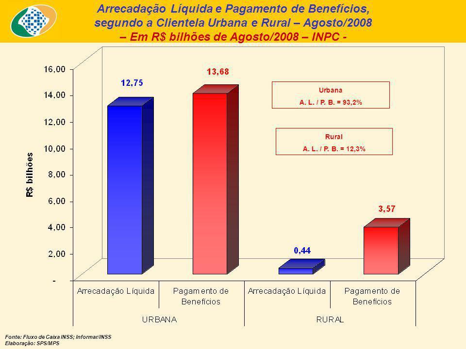 Arrecadação Líquida e Pagamento de Benefícios, segundo a Clientela Urbana e Rural – Agosto/2008 – Em R$ bilhões de Agosto/2008 – INPC - Fonte: Fluxo de Caixa INSS; Informar/INSS Elaboração: SPS/MPS Urbana A.