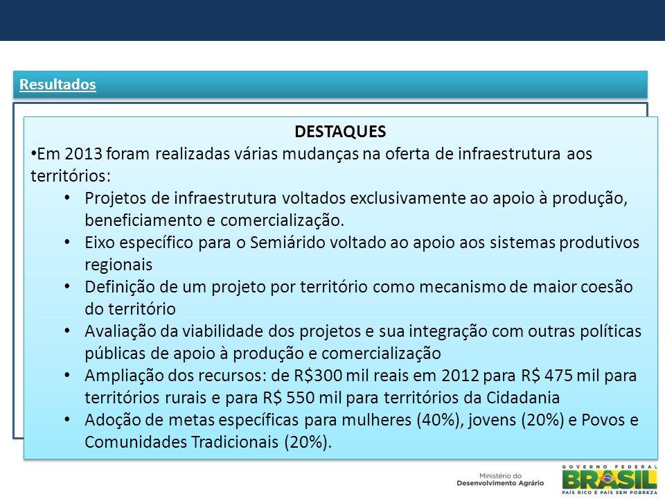 Resultados DESTAQUES Em 2013 foram realizadas várias mudanças na oferta de infraestrutura aos territórios: Projetos de infraestrutura voltados exclusi