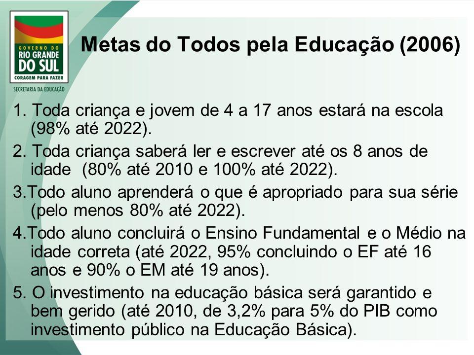 Metas do Todos pela Educação (2006) 1. Toda criança e jovem de 4 a 17 anos estará na escola (98% até 2022). 2. Toda criança saberá ler e escrever até