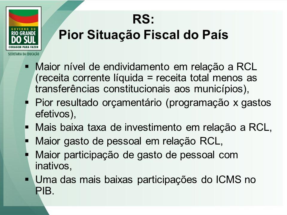RS: Pior Situação Fiscal do País Maior nível de endividamento em relação a RCL (receita corrente líquida = receita total menos as transferências const