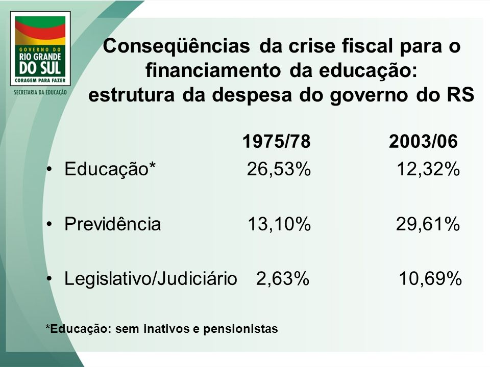 Conseqüências da crise fiscal para o financiamento da educação: estrutura da despesa do governo do RS 1975/782003/06 Educação* 26,53% 12,32% Previdênc