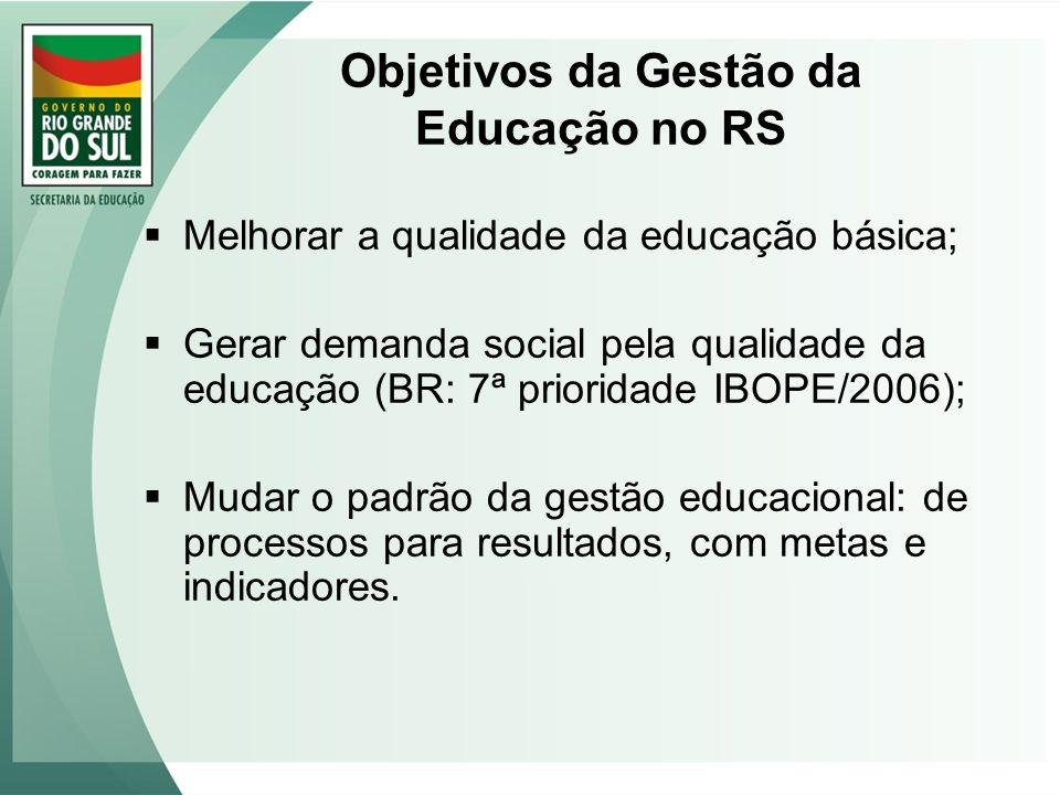 Objetivos da Gestão da Educação no RS Melhorar a qualidade da educação básica; Gerar demanda social pela qualidade da educação (BR: 7ª prioridade IBOP