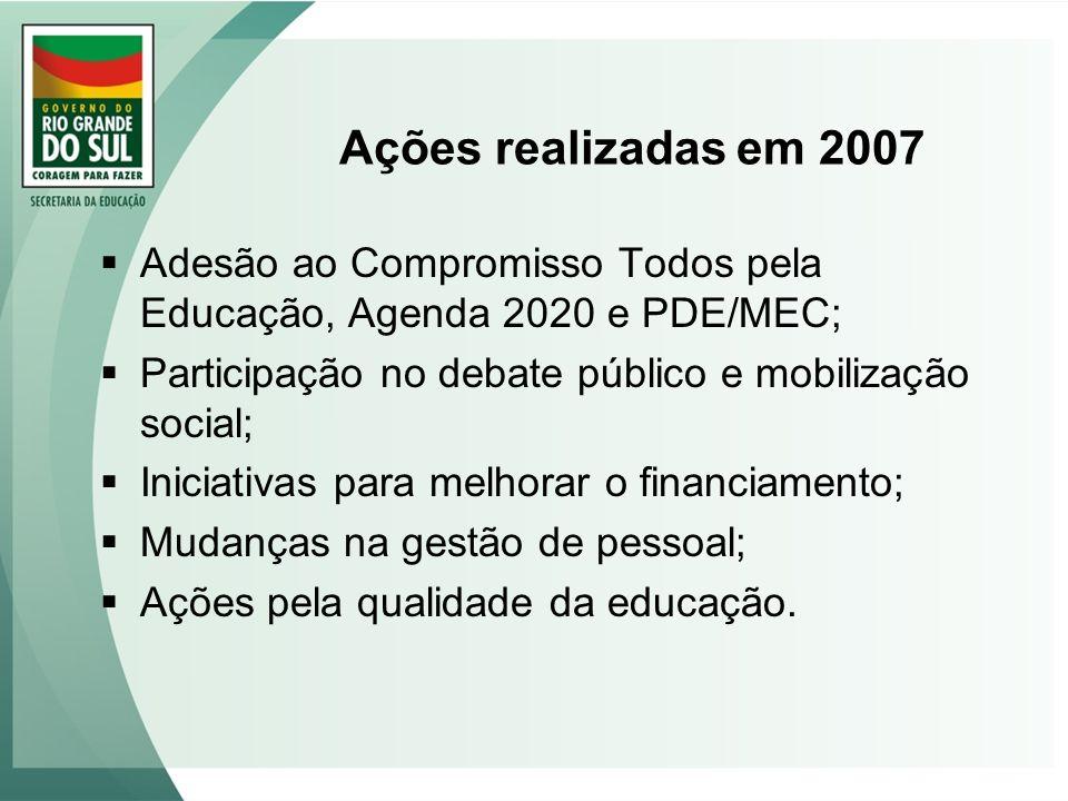 Ações realizadas em 2007 Adesão ao Compromisso Todos pela Educação, Agenda 2020 e PDE/MEC; Participação no debate público e mobilização social; Inicia