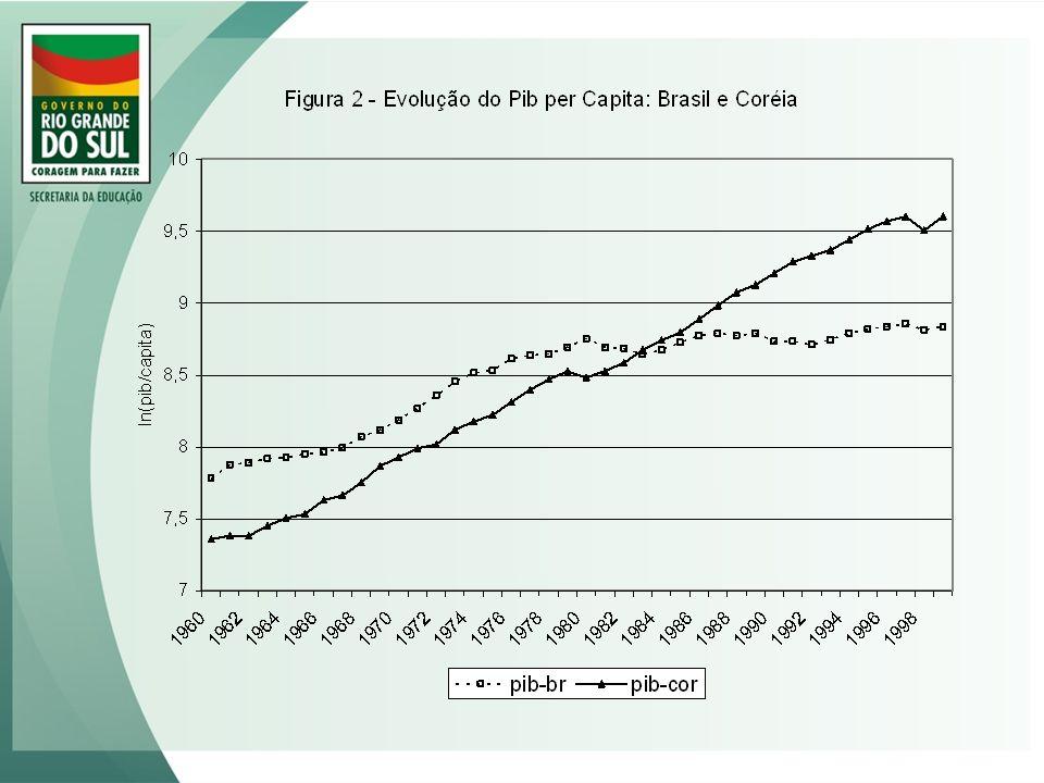 Conseqüências da crise fiscal para o financiamento da educação: estrutura da despesa do governo do RS 1975/782003/06 Educação* 26,53% 12,32% Previdência 13,10% 29,61% Legislativo/Judiciário 2,63% 10,69% *Educação: sem inativos e pensionistas