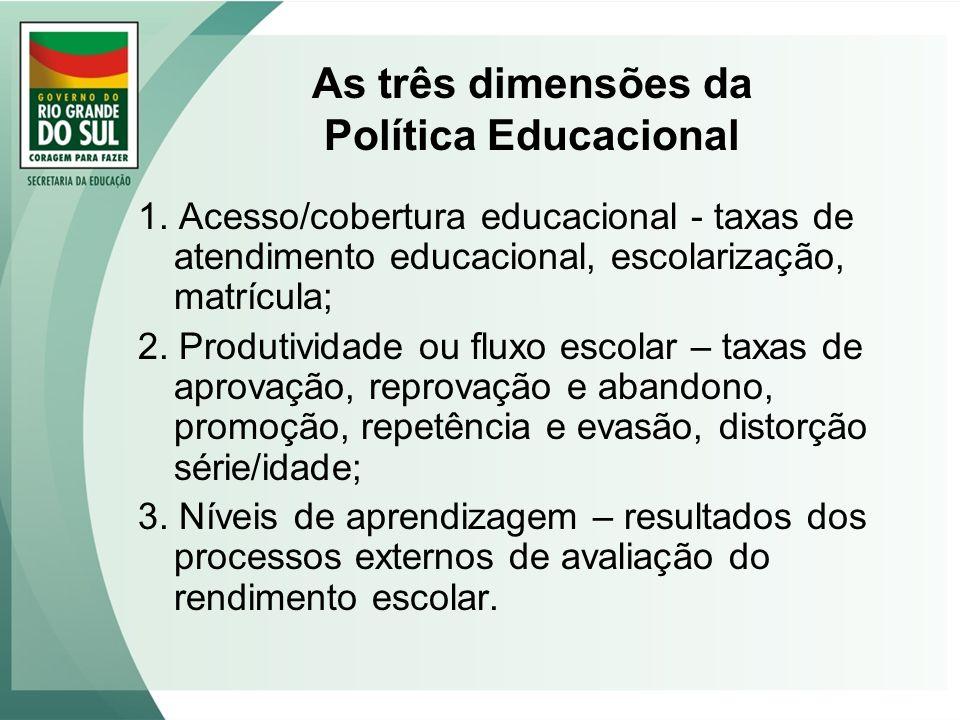 As três dimensões da Política Educacional 1. Acesso/cobertura educacional - taxas de atendimento educacional, escolarização, matrícula; 2. Produtivida