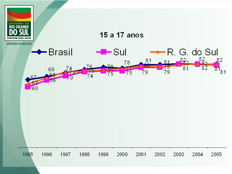 Alfabetização - Brasil Não alfabetizada corretamente 4ª série do ensino fundamental = 55,5% 8ª série do ensino fundamental = 26,8% Medianamente alfabetizada 4ª série do ensino fundamental = 39,7% 8ª série do ensino fundamental = 63,8% Plenamente alfabetizada 4ª série do ensino fundamental = 4,8% 8ª série do ensino fundamental = 9,4%