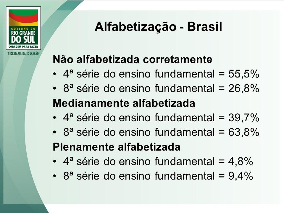 Alfabetização - Brasil Não alfabetizada corretamente 4ª série do ensino fundamental = 55,5% 8ª série do ensino fundamental = 26,8% Medianamente alfabe
