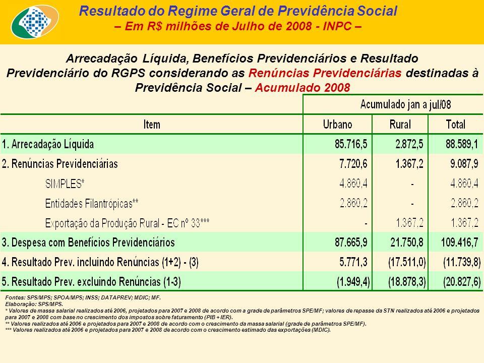 Arrecadação Líquida, Benefícios Previdenciários e Resultado Previdenciário do RGPS considerando as Renúncias Previdenciárias destinadas à Previdência Social – Acumulado 2008 Resultado do Regime Geral de Previdência Social – Em R$ milhões de Julho de 2008 - INPC – Fontes: SPS/MPS; SPOA/MPS; INSS; DATAPREV; MDIC; MF.