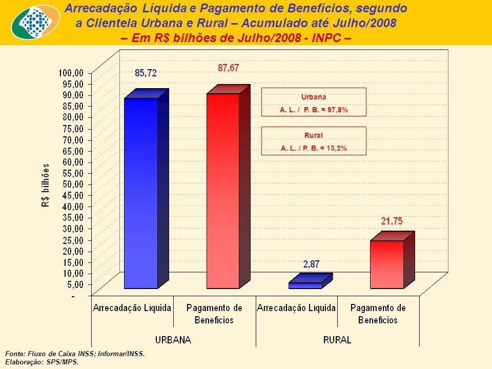 Arrecadação Líquida e Pagamento de Benefícios, segundo a Clientela Urbana e Rural – Acumulado até Julho/2008 – Em R$ bilhões de Julho/2008 - INPC – Fonte: Fluxo de Caixa INSS; Informar/INSS.