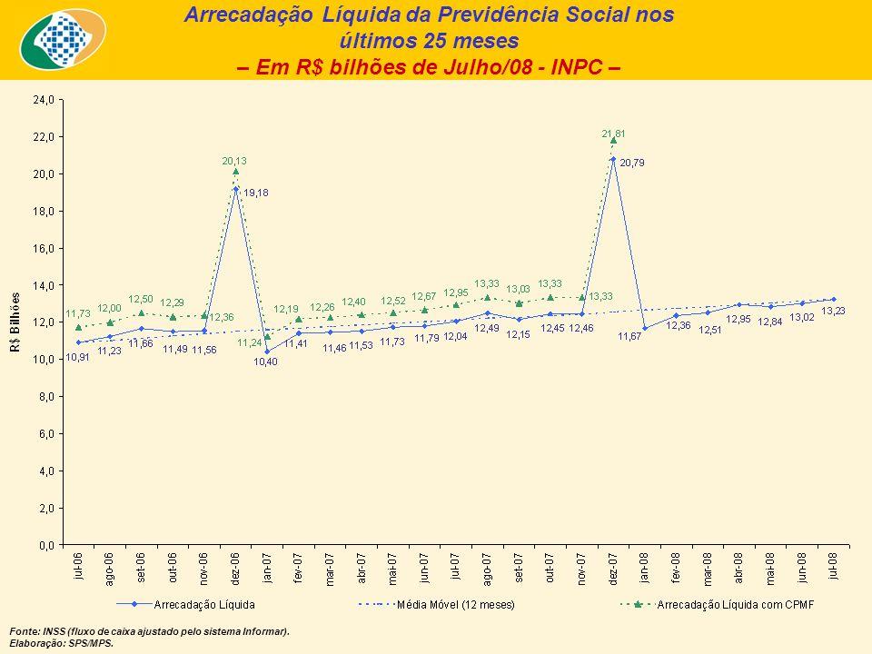 Arrecadação Líquida da Previdência Social nos últimos 25 meses – Em R$ bilhões de Julho/08 - INPC – Fonte: INSS (fluxo de caixa ajustado pelo sistema Informar).