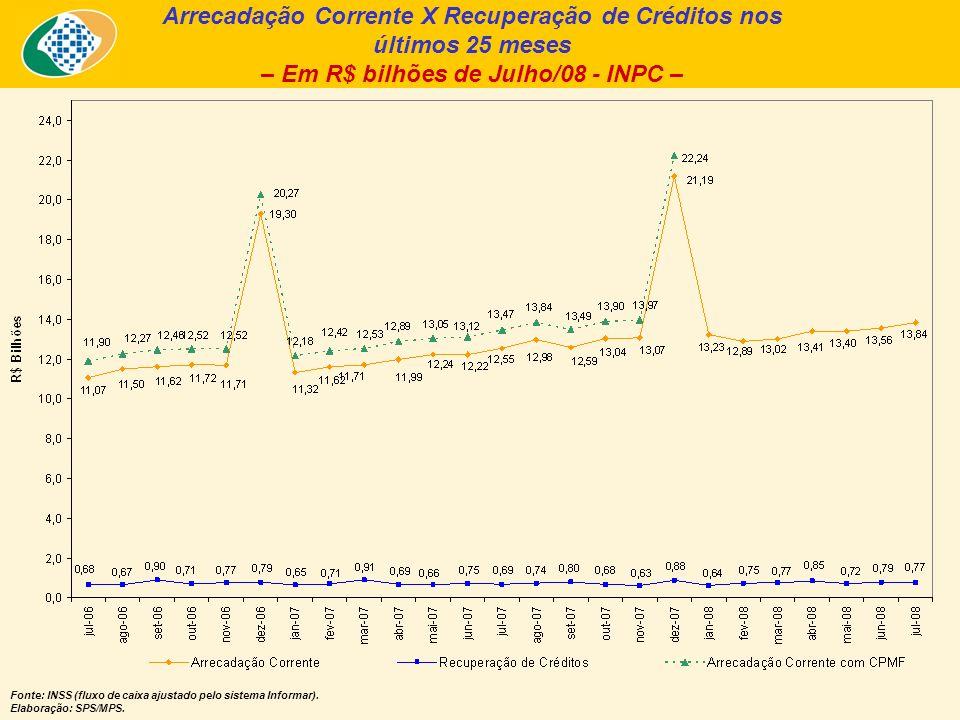 Arrecadação Corrente X Recuperação de Créditos nos últimos 25 meses – Em R$ bilhões de Julho/08 - INPC – Fonte: INSS (fluxo de caixa ajustado pelo sistema Informar).