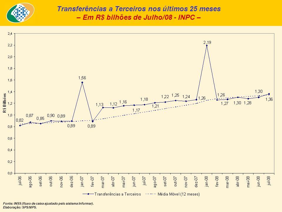 Transferências a Terceiros nos últimos 25 meses – Em R$ bilhões de Julho/08 - INPC – Fonte: INSS (fluxo de caixa ajustado pelo sistema Informar).