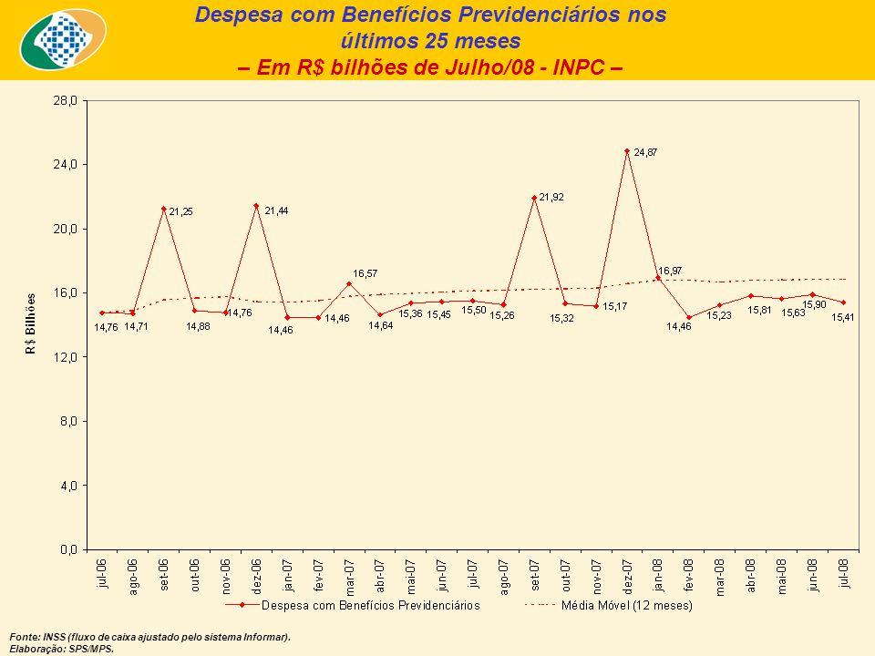 Despesa com Benefícios Previdenciários nos últimos 25 meses – Em R$ bilhões de Julho/08 - INPC – Fonte: INSS (fluxo de caixa ajustado pelo sistema Informar).