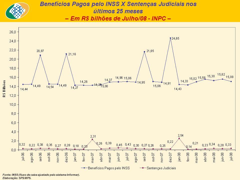 Benefícios Pagos pelo INSS X Sentenças Judiciais nos últimos 25 meses – Em R$ bilhões de Julho/08 - INPC – Fonte: INSS (fluxo de caixa ajustado pelo sistema Informar).