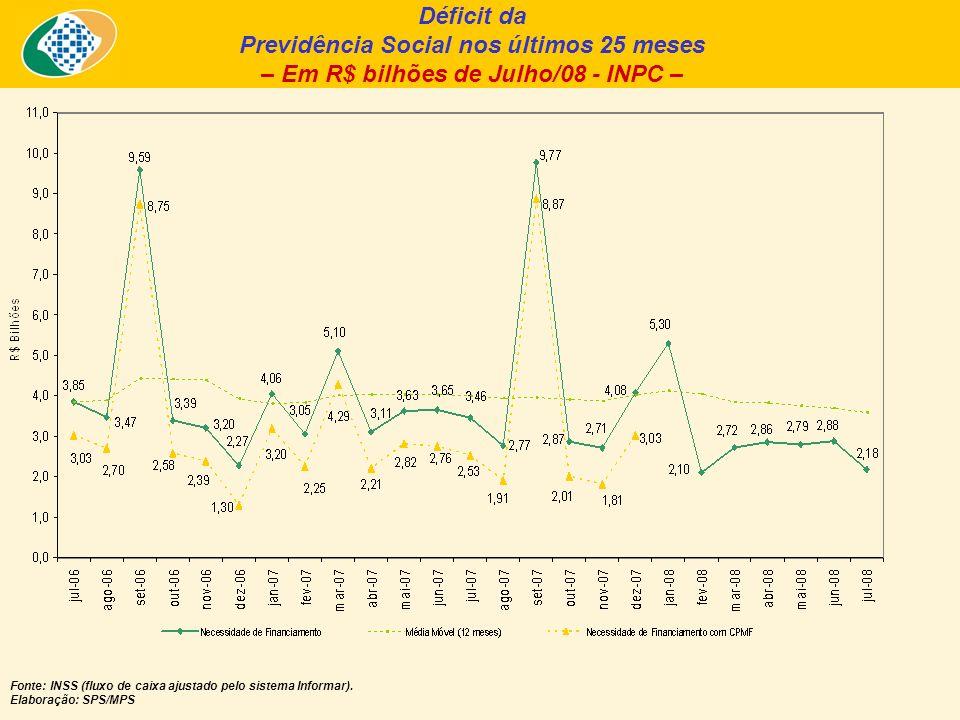 Déficit da Previdência Social nos últimos 25 meses – Em R$ bilhões de Julho/08 - INPC – Fonte: INSS (fluxo de caixa ajustado pelo sistema Informar).