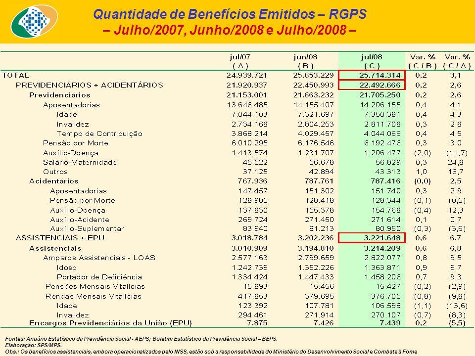 Quantidade de Benefícios Emitidos – RGPS – Julho/2007, Junho/2008 e Julho/2008 – Fontes: Anuário Estatístico da Previdência Social - AEPS; Boletim Estatístico da Previdência Social – BEPS.