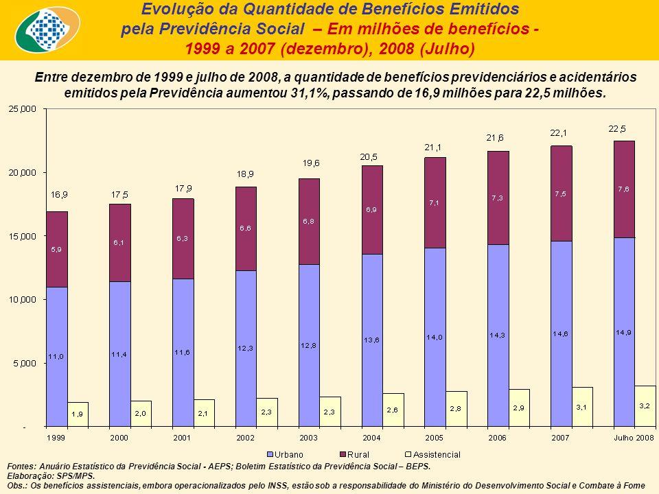 Entre dezembro de 1999 e julho de 2008, a quantidade de benefícios previdenciários e acidentários emitidos pela Previdência aumentou 31,1%, passando de 16,9 milhões para 22,5 milhões.