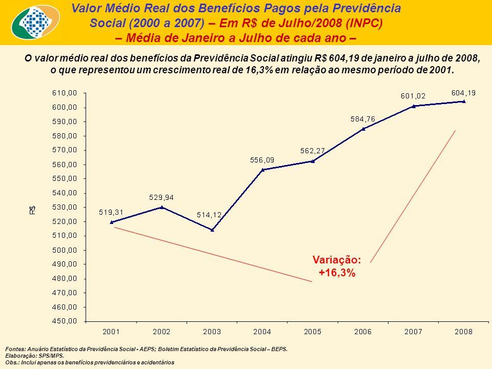 Valor Médio Real dos Benefícios Pagos pela Previdência Social (2000 a 2007) – Em R$ de Julho/2008 (INPC) – Média de Janeiro a Julho de cada ano – O valor médio real dos benefícios da Previdência Social atingiu R$ 604,19 de janeiro a julho de 2008, o que representou um crescimento real de 16,3% em relação ao mesmo período de 2001.