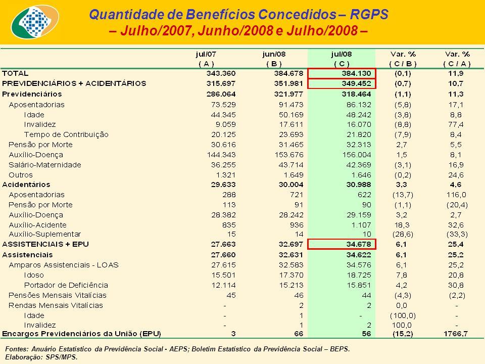 Quantidade de Benefícios Concedidos – RGPS – Julho/2007, Junho/2008 e Julho/2008 – Fontes: Anuário Estatístico da Previdência Social - AEPS; Boletim Estatístico da Previdência Social – BEPS.