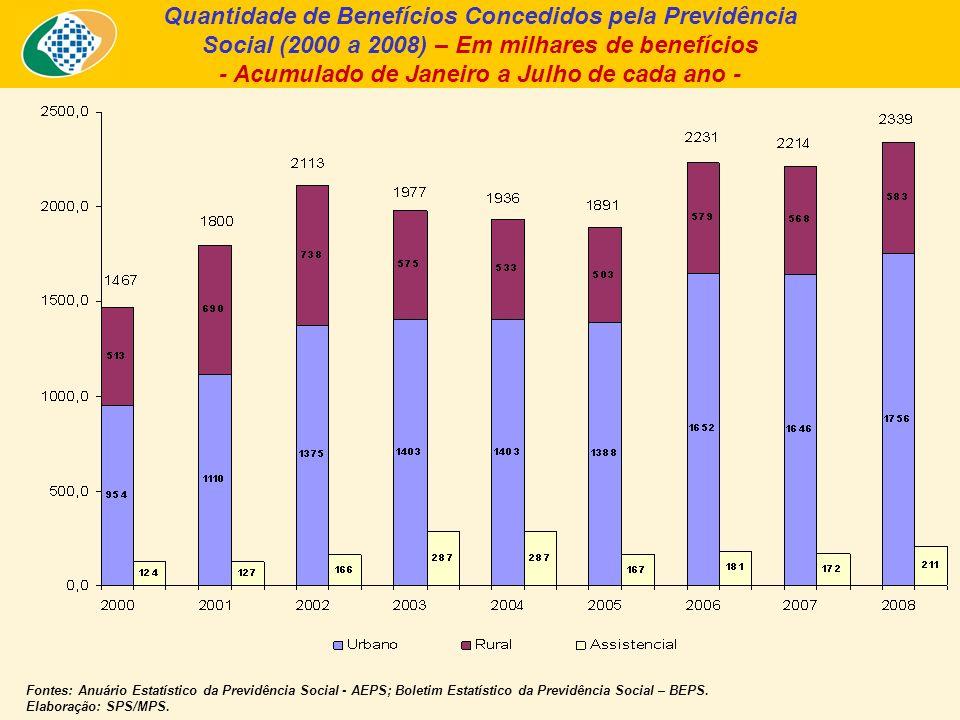 Quantidade de Benefícios Concedidos pela Previdência Social (2000 a 2008) – Em milhares de benefícios - Acumulado de Janeiro a Julho de cada ano - Fontes: Anuário Estatístico da Previdência Social - AEPS; Boletim Estatístico da Previdência Social – BEPS.