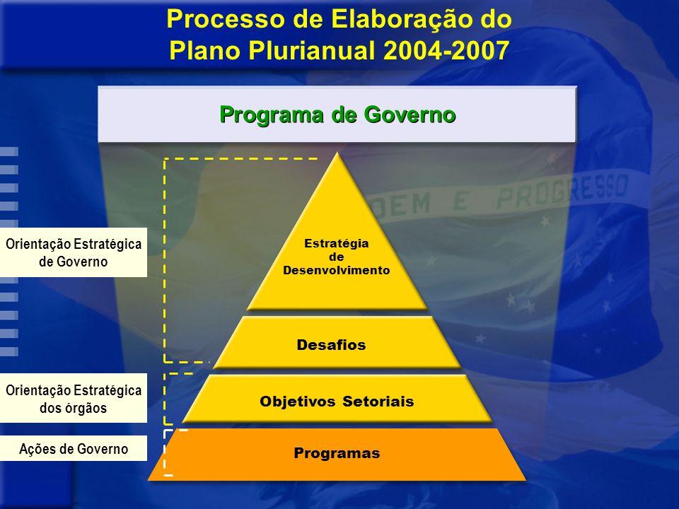 Impacto na na sociedade Revisão dos Programas Monitoramento Execução dos Programa Planejamento expresso em Programas Problema ou Demanda da Sociedade