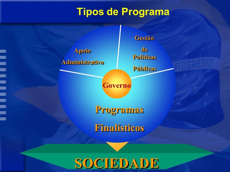 PROBLEMA CAUSAS C1 C2 C3 OBJETIVO + INDICADOR OBJETIVO + INDICADOR AÇÕES A1 A2 A3 SOCIEDADE: PESSOAS, FAMÍLIAS, EMPRESAS Programa Estruturação do Prog