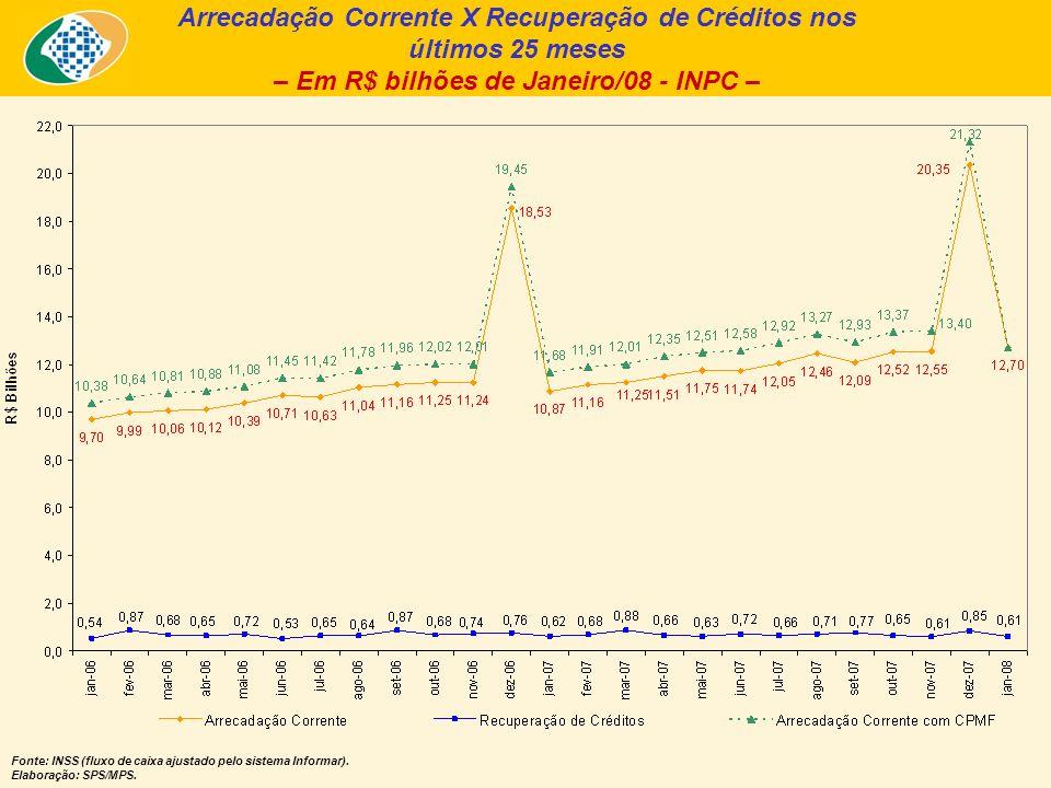 Arrecadação Corrente X Recuperação de Créditos nos últimos 25 meses – Em R$ bilhões de Janeiro/08 - INPC – Fonte: INSS (fluxo de caixa ajustado pelo sistema Informar).