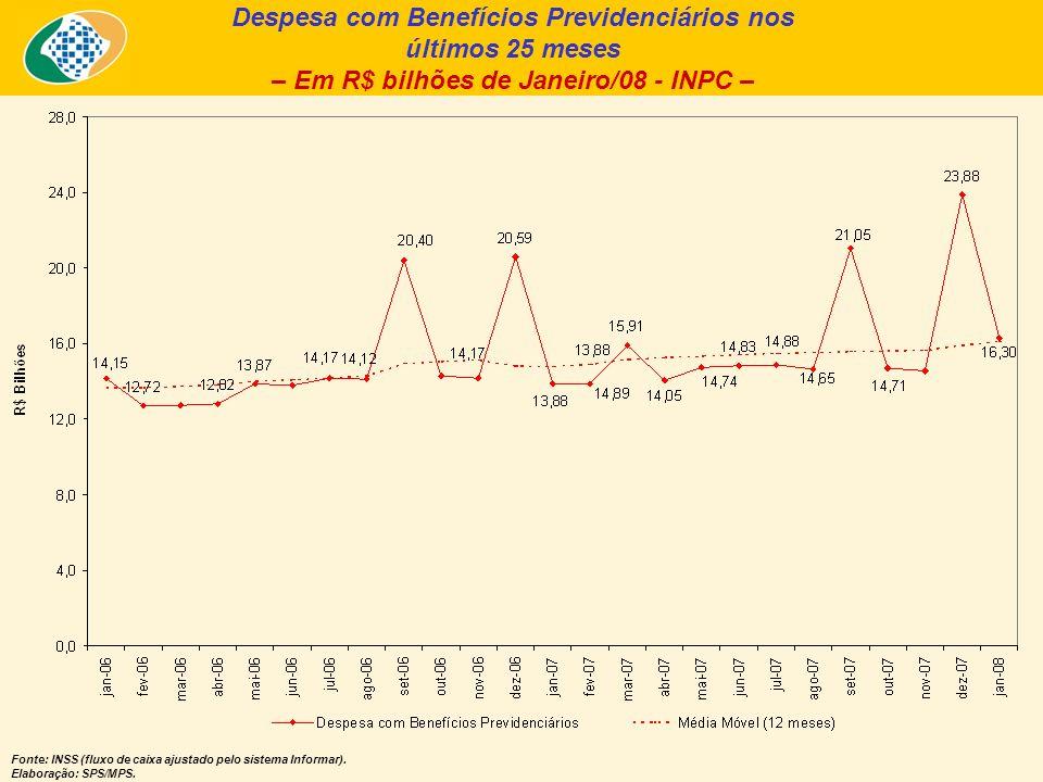 Despesa com Benefícios Previdenciários nos últimos 25 meses – Em R$ bilhões de Janeiro/08 - INPC – Fonte: INSS (fluxo de caixa ajustado pelo sistema Informar).
