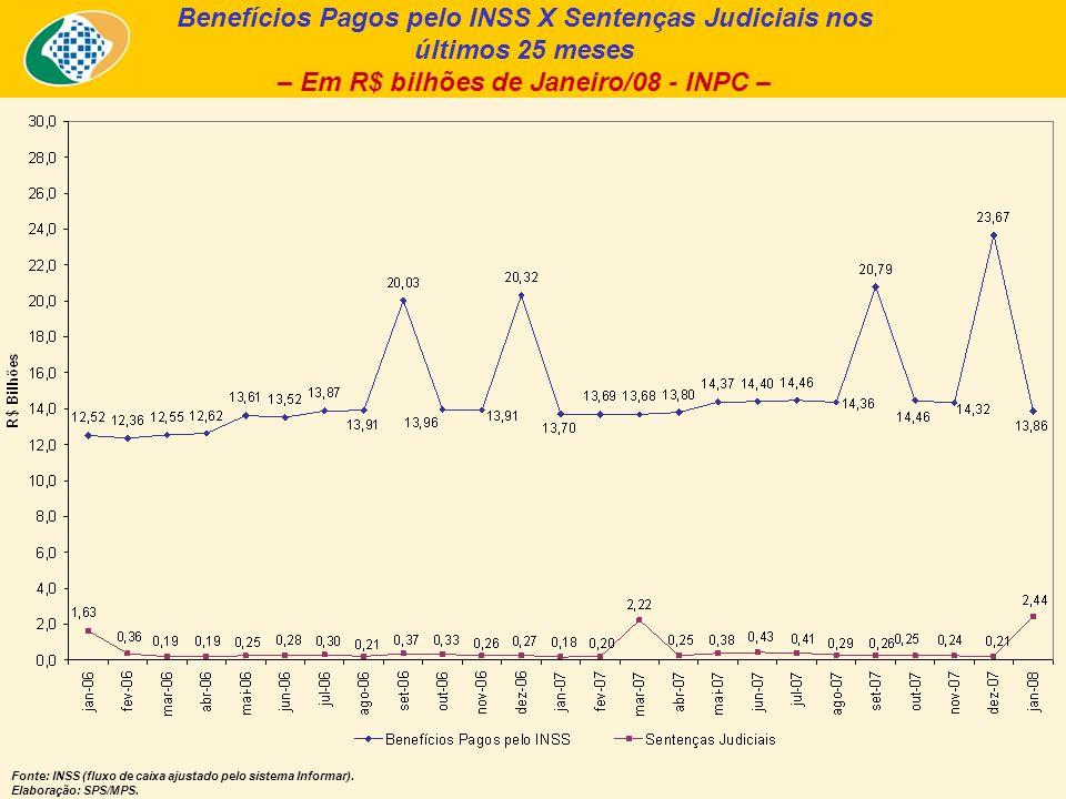 Benefícios Pagos pelo INSS X Sentenças Judiciais nos últimos 25 meses – Em R$ bilhões de Janeiro/08 - INPC – Fonte: INSS (fluxo de caixa ajustado pelo sistema Informar).