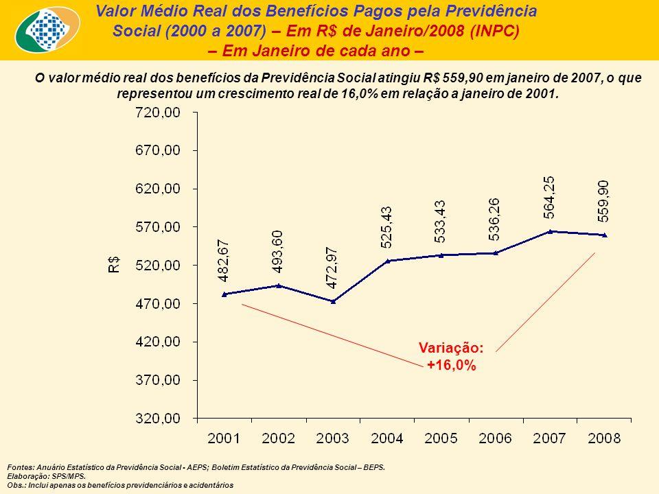 Valor Médio Real dos Benefícios Pagos pela Previdência Social (2000 a 2007) – Em R$ de Janeiro/2008 (INPC) – Em Janeiro de cada ano – O valor médio real dos benefícios da Previdência Social atingiu R$ 559,90 em janeiro de 2007, o que representou um crescimento real de 16,0% em relação a janeiro de 2001.