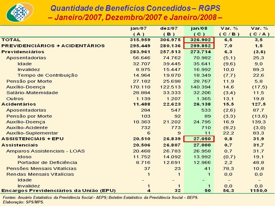 Quantidade de Benefícios Concedidos – RGPS – Janeiro/2007, Dezembro/2007 e Janeiro/2008 – Fontes: Anuário Estatístico da Previdência Social - AEPS; Boletim Estatístico da Previdência Social – BEPS.