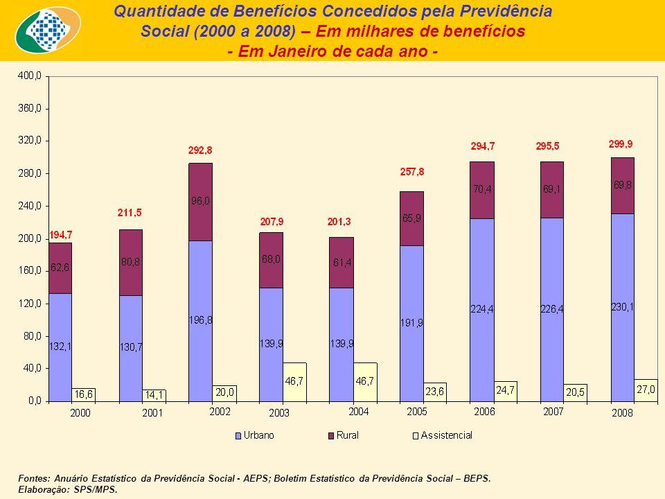 Quantidade de Benefícios Concedidos pela Previdência Social (2000 a 2008) – Em milhares de benefícios - Em Janeiro de cada ano - Fontes: Anuário Estatístico da Previdência Social - AEPS; Boletim Estatístico da Previdência Social – BEPS.