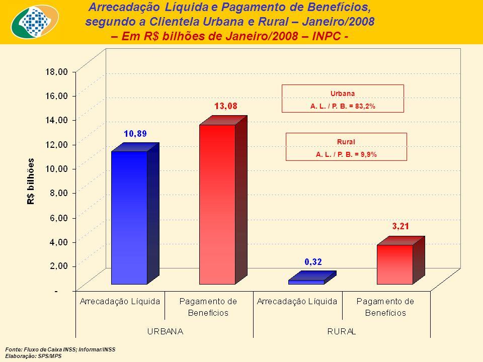 Quantidade de Benefícios Emitidos – RGPS – Janeiro/2007, Dezembro/2007 e Janeiro/2008 – Fontes: Anuário Estatístico da Previdência Social - AEPS; Boletim Estatístico da Previdência Social – BEPS.