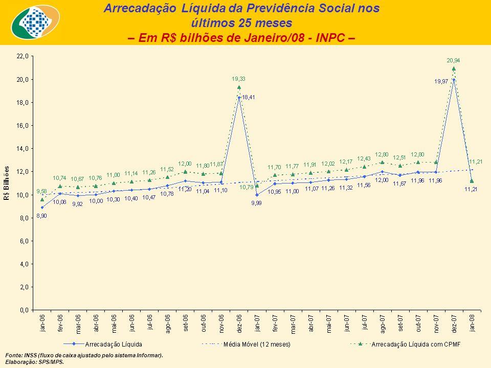 Arrecadação Líquida da Previdência Social nos últimos 25 meses – Em R$ bilhões de Janeiro/08 - INPC – Fonte: INSS (fluxo de caixa ajustado pelo sistema Informar).
